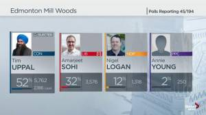 Federal Election 2019:  Conservative Tim Uppal wins Edmonton Mill Woods