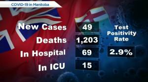 Manitoba's COVID-19 /vaccine numbers – September 15 (00:41)
