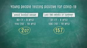 Breakdown of kids testing positive for COVID-19 in B.C. schools (00:56)