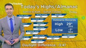 Kelowna Weather Forecast: September 20