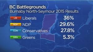 Keith Baldrey on B.C. battleground ridings