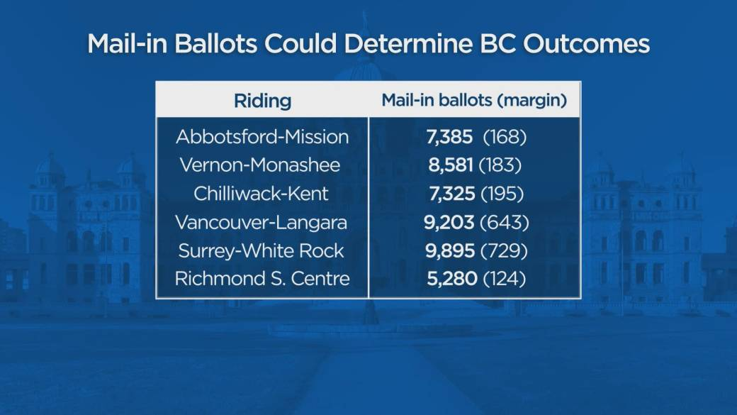 Click to play video 'Elections BC begins count of absentee, mail-in ballots'