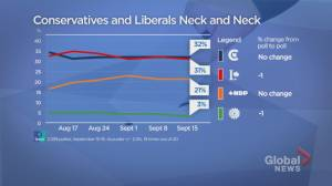 Latest polls show Liberals, Conservatives neck-and-neck on eve of 2021 Canada election (00:53)