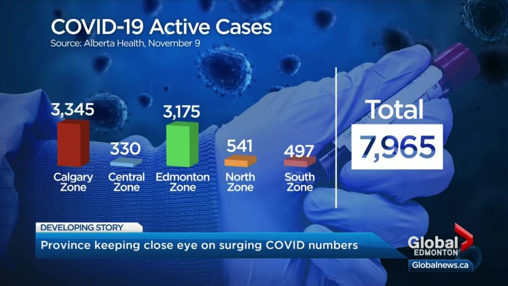Canary In The Coal Mine Alberta Doctors Sound Alarm On Rising Covid 19 Cases Globalnews Ca