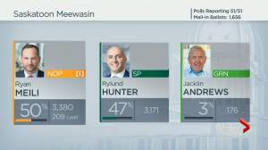 Saskatchewan NDP Leader Ryan Meili claims to have won Saskatoon Meewasin (02:07)
