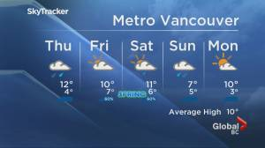 B.C. evening weather forecast: March 17 (01:53)