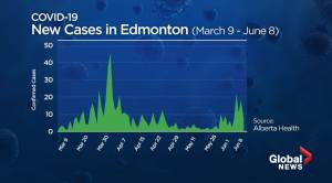 Edmonton sees small jump in new COVID-19 cases