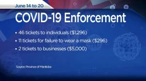 Manitoba COVID-19 enforcement: June 14-20 (00:26)