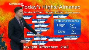 Kelowna Weather Forecast: July 15