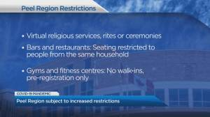 Tighter restrictions mandated by Peel Region's top doctor take effect Monday (02:10)