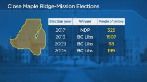 Keith Baldrey's perspective on the election battleground of Maple Ridge