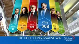 U.K. Election: Exit polling predicts Johnson's Conservatives will take majority