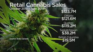 Alberta tops Canadian market in cannabis sales (04:20)