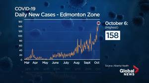 Possible new COVID-19 restrictions in Edmonton likely wouldn't resemble last shutdown (01:44)