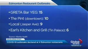 COVID-19 outbreaks declared at 4 Edmonton restaurants as Alberta allows for 200-person outdoor gatherings