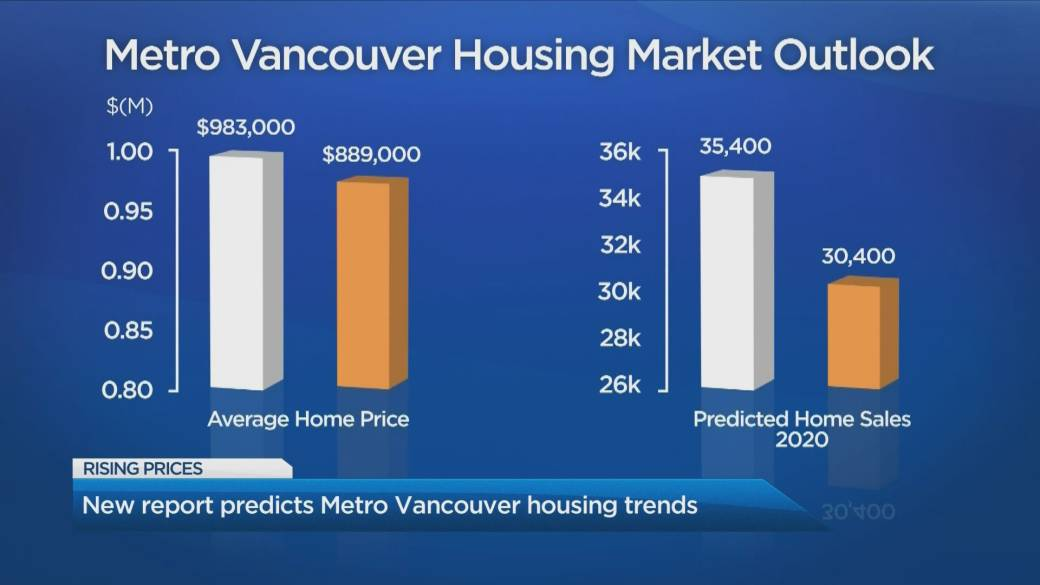 Bc Housing Market To Stabilize In 2020 Accelerate In 2021