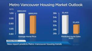 New report predicts Metro Vancouver housing trends