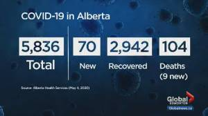 Alberta expanding COVID-19 testing as cases top 5,800