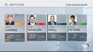 Federal Election 2019: NDP's Jack Harris wins St. John's East