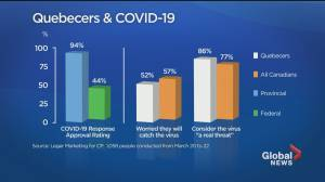 Poll finds Quebecers less worried about catching COVID-19 than rest of Canada