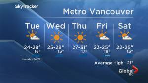 B.C. evening weather forecast: July 27