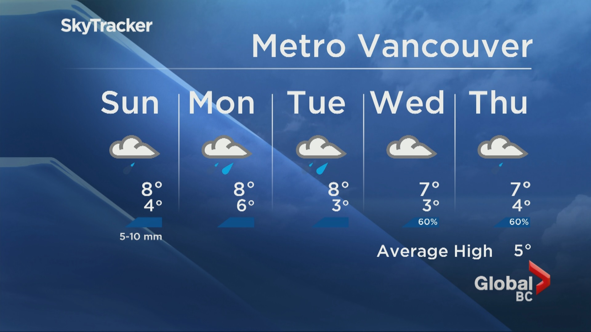 Global BC Evening Weather