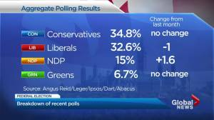 Polls says Liberals could lose B.C. seats in federal election