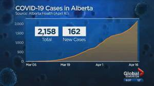 Alberta now over 2,000 COVID cases; outbreaks at care homes, work sites