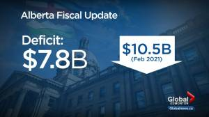Alberta's projected budget deficit shrinks to $7.8B due to energy demand (03:12)