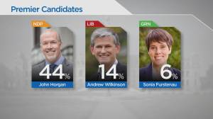 Decision BC: Polls  indicate Horgan, NDP lead with wide margin (03:03)