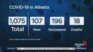 5 more Albertans have died of COVID-19 as total cases climb to 1,075