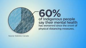 How COVID-19 is impacting the mental health of Indigenous people