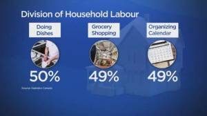 Household labour shifting closer to 50/50 for Canadian families: StatsCan