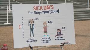 Large gap in sick days between Alberta public and private workers