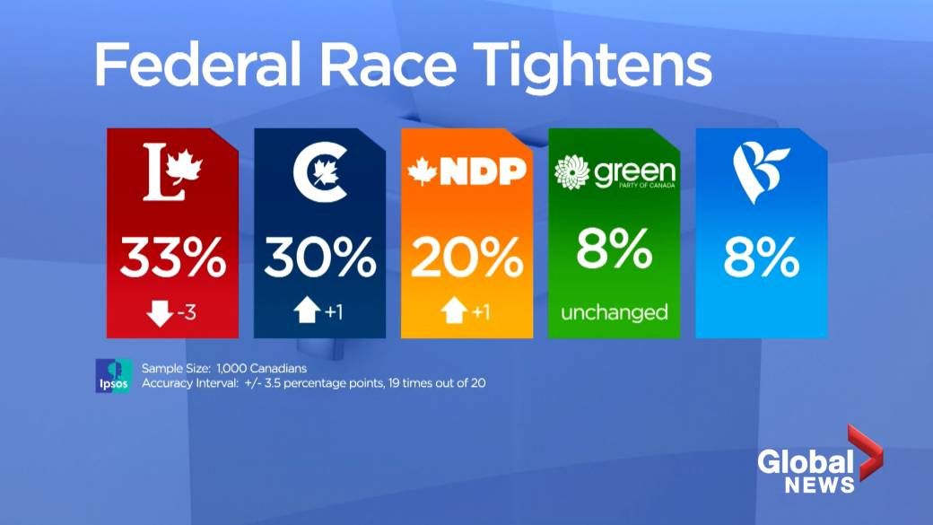 Click to play video 'Liberals, Conservatives in neck and neck race if federal election were held: Ipsos poll'