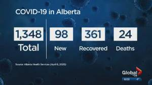 Alberta sees 98 new COVID-19 cases as total cases climb to 1,348