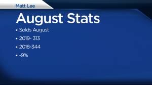 Matt Lee recaps Kingston real-estate stats for August