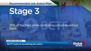 BCTF recommended four-stage job action plan