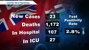 Manitoba COVID-19/Vaccine numbers: July 27 (00:44)