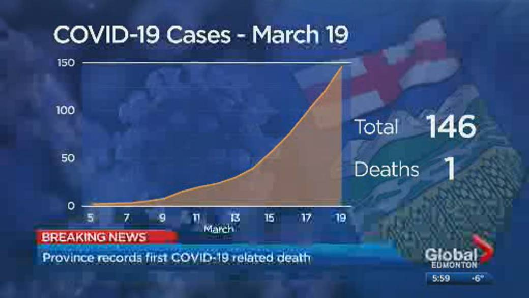 Alberta Reports Province S 1st Covid 19 Death Officials Working On Plan To Enforce New Rules Globalnews Ca