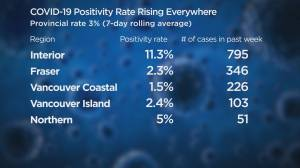 B.C. deals with another shocking surge in COVID-19 cases (02:08)