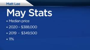 Matt Lee looks at Kingston real estate stats for May