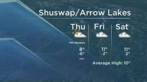 Kelowna Weather Forecast: March 25