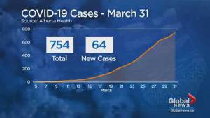 Alberta has 754 confirmed cases of COVID-19; 9 deaths total