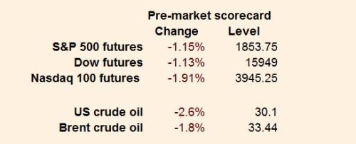 Here'a a handy Wall Street scorecard from the FT