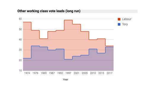 Vote share - D/E voters