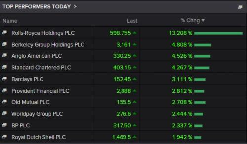 The biggest risers on the FTSE 100 in early trading