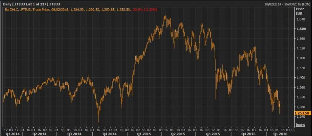 The FTSurofirst index of leading eurozone shares, since 2014