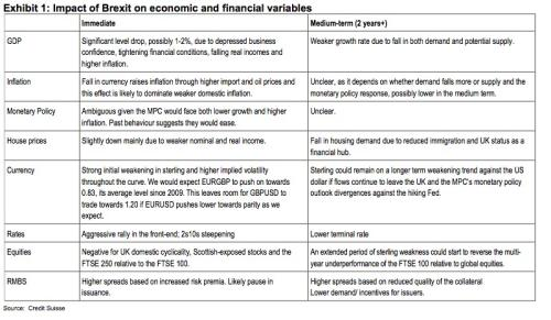 Credit Suisse note on Brexit