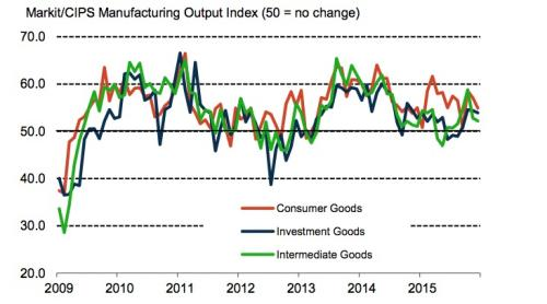UK manufacturing output index